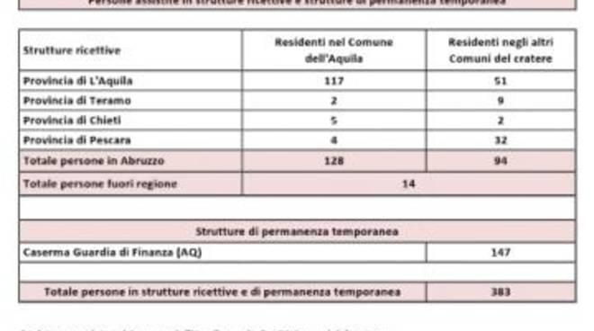 Sge: il report della popolazione assistita