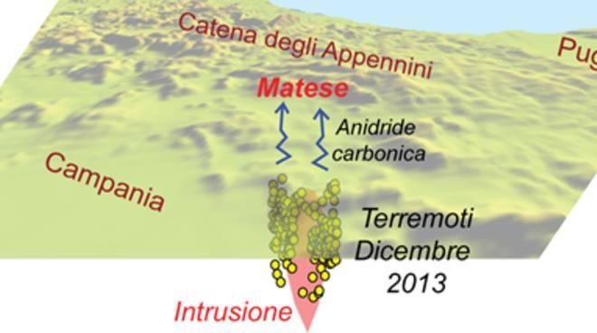 Sorgente di magma sotto il Sannio-Matese causa di forti terremoti