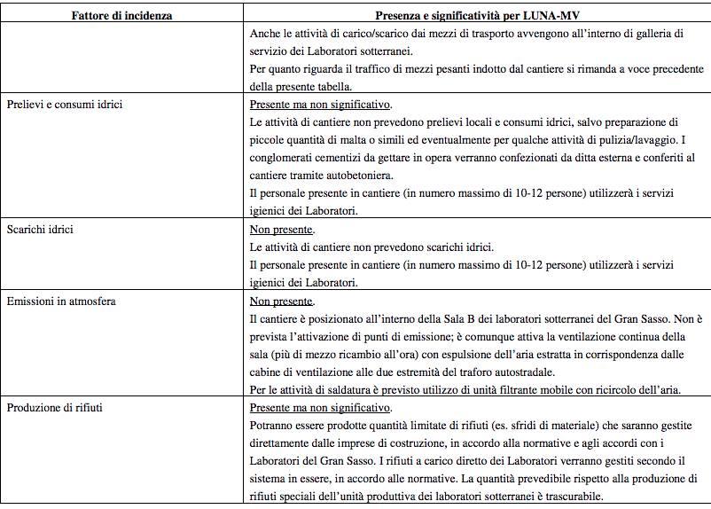 tabelle indicatori ambientali progetto Luna Mv