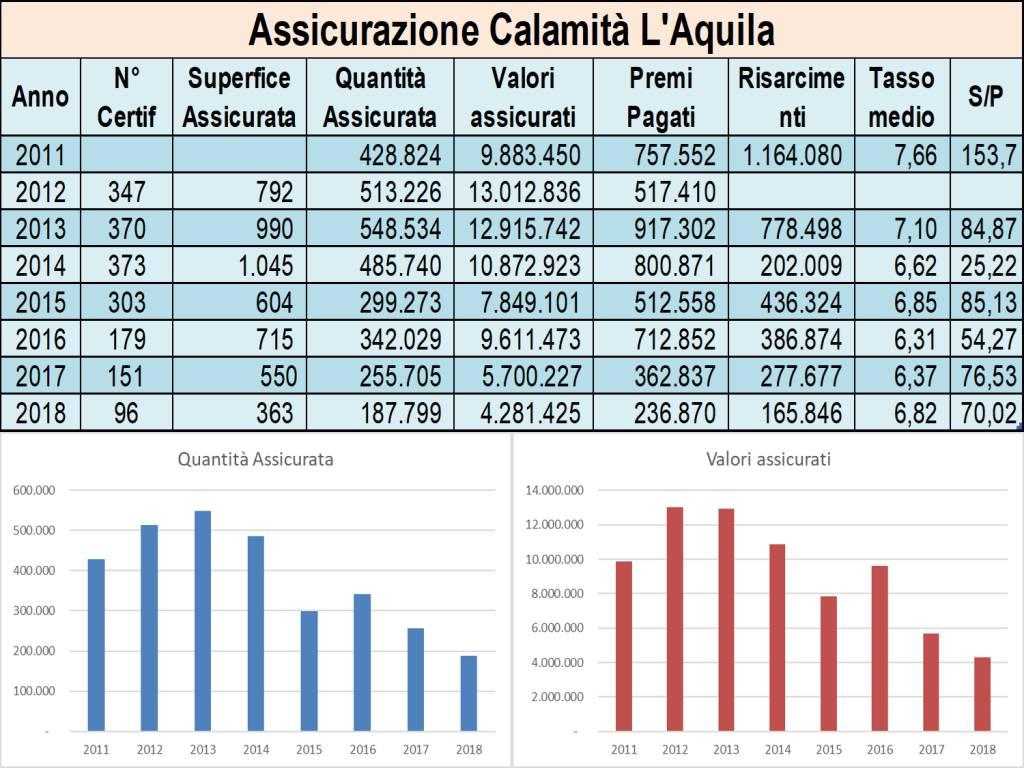 tabella assicurazioni agricoltura