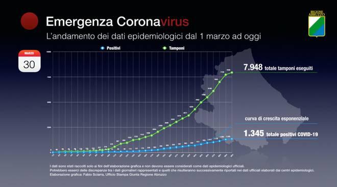 coronavirus andamento