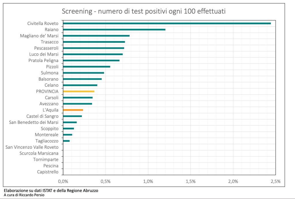 grafico 2 persio risultati screening aq