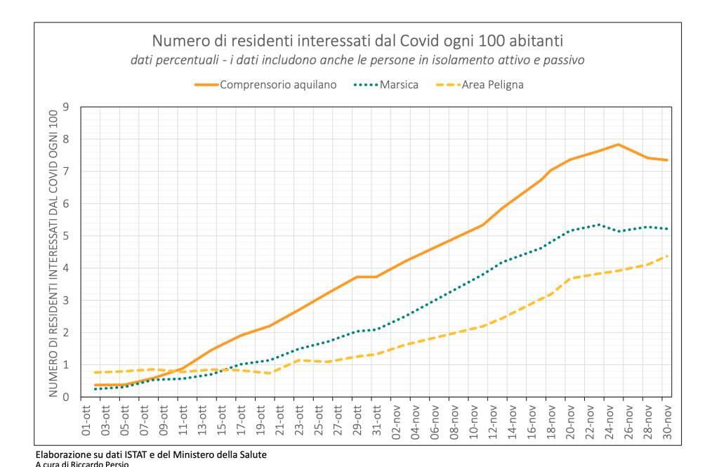 grafico numero interessati covid 19 ogni 100 abitanti aggiornato al 30 novembre