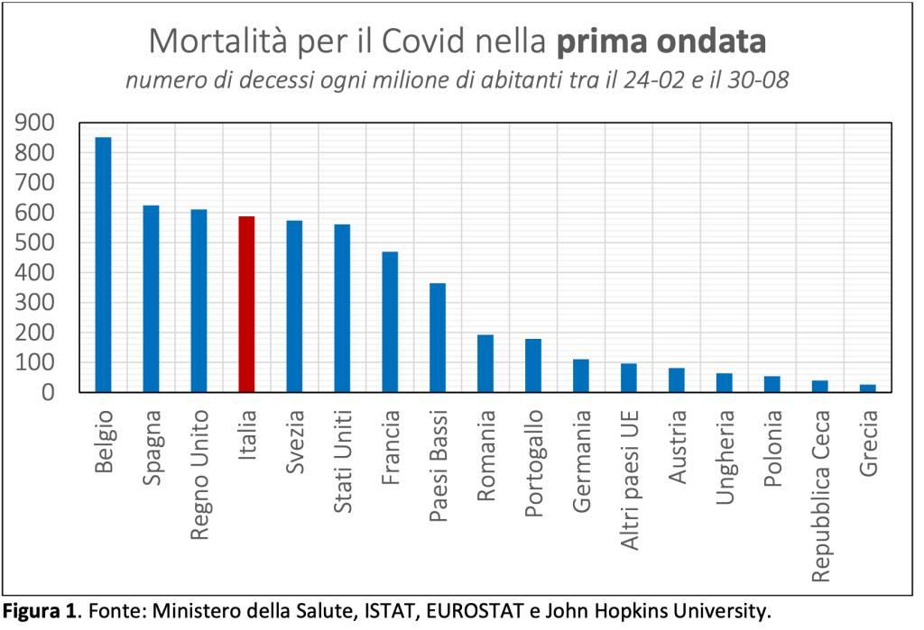 grafico morti covid prima ondata italia