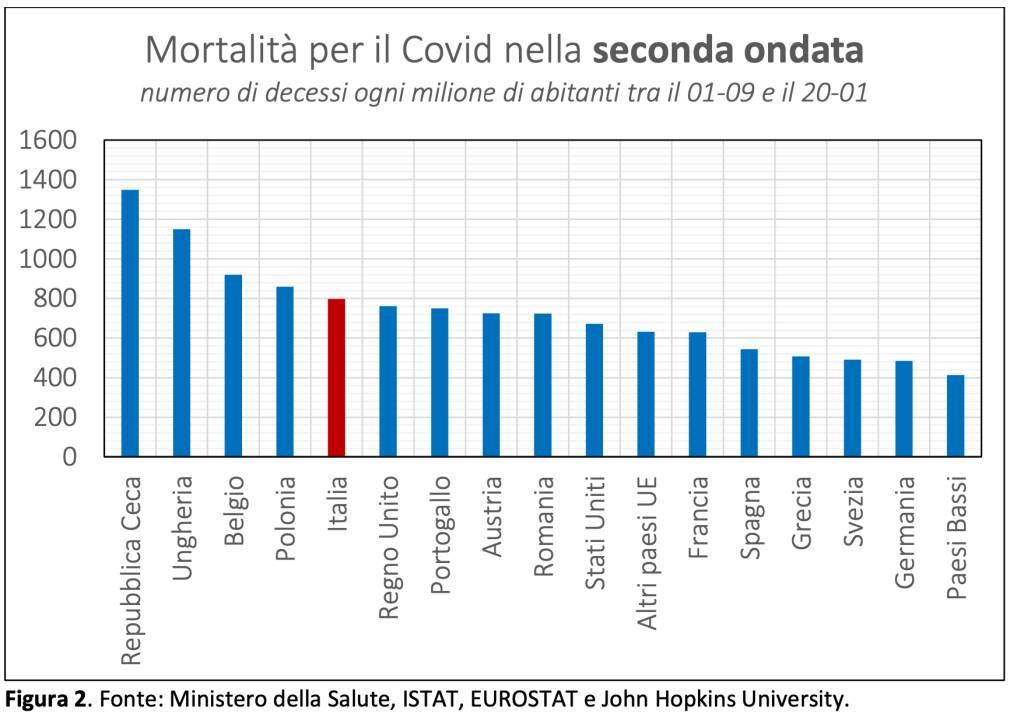 grafico 2 persio morti covid 19 italia seconda ondata