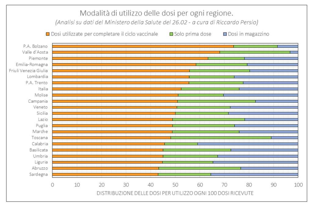 grafico 3 vaccini Riccardo Persio