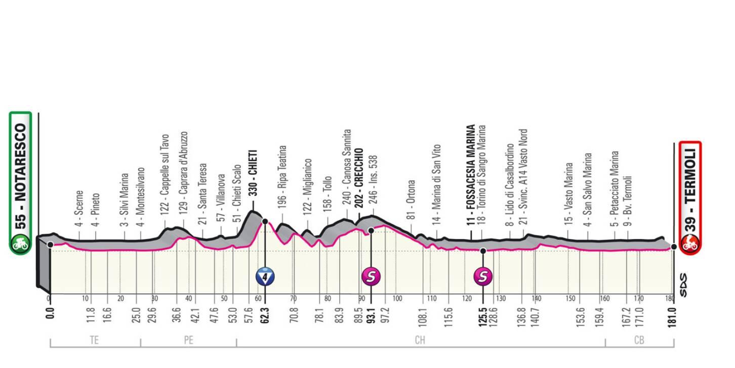 Giro d'Italia Notaresco Termoli