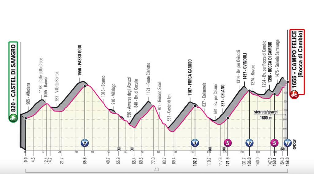 Giro d'Italia Castel Di Sangro campo felice