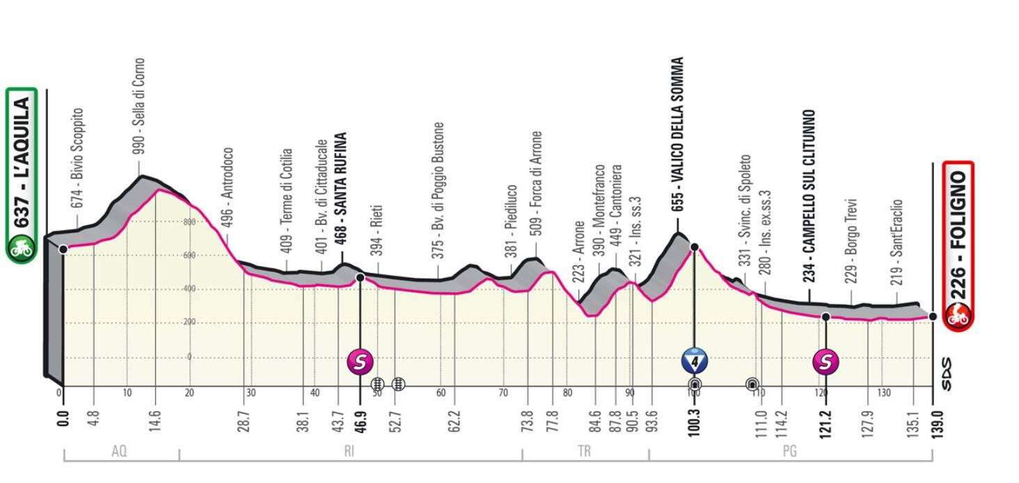Giro d'Italia l'aquila Foligno