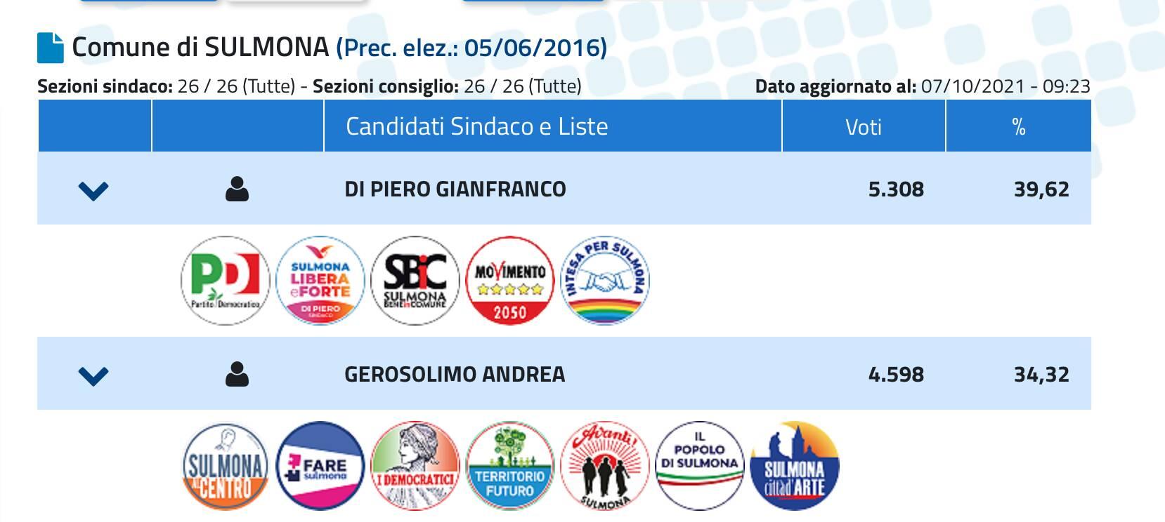 elezioni Sulmona risultati primo turno ottobre 2021