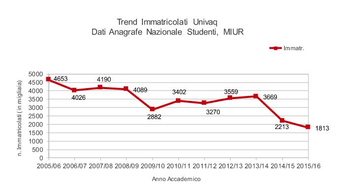 trend immatricolati univaq 1